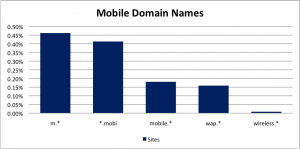 .mobi and m. Tops for Mobile, Devs Get Headaches, Says Ground Truth