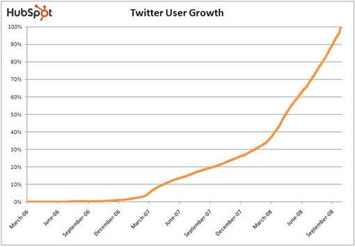 Twitter_User_Growth_Q4-2008_HubSpot.jpg