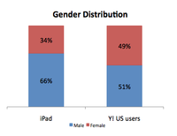 iPad Users More Men, More Affluent and More 30 54, Says Yahoo!