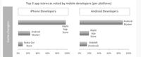 iPhone and Android Top App Stores, But Issues Persist for Devs, Says VisionMobile