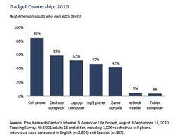 Gadget ownership.JPG