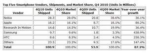 Nokia, iPhone, BlackBerry, Samsung  & HTC Top Smartphone Makers, Says IDC