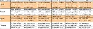 canaccord-charttopsmartphonechart.jpg