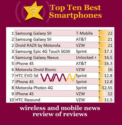 Top Ten Best Hottest Coolest Smartphones Samsung Galaxy S II Nexus