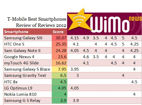 T-Mobile Smartphoes