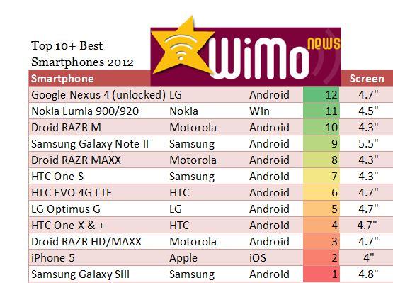 Top Ten Best Smartphones WiMo News 2012