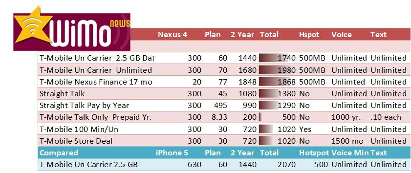 Best Nexus 4 Plans