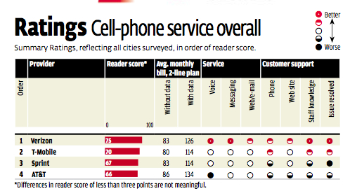 smartphone rated