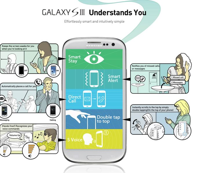 Samsung Galaxy S III understand