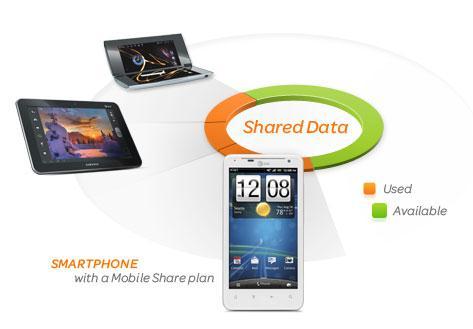 ATT Shared Data Plans
