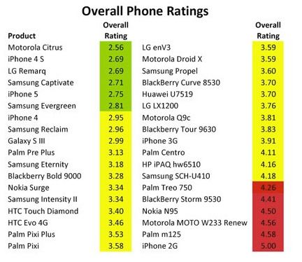 Top Greenest Cell Phones