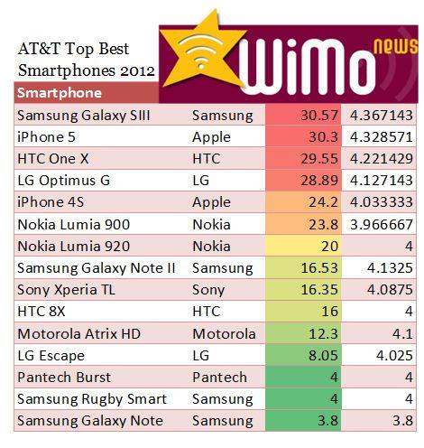 ATT Top Best Coolest Hottest Smartphones