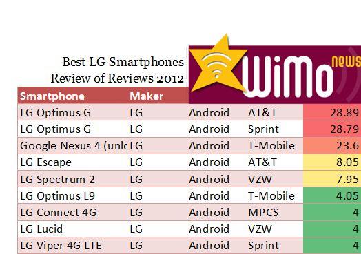 Best LG Smartphones 2012