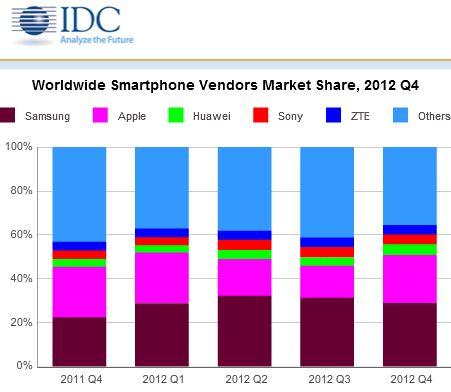 IDC Smarpthone Market
