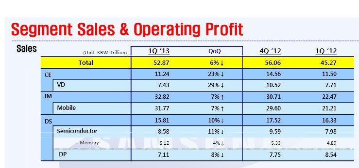 Samsung Profits